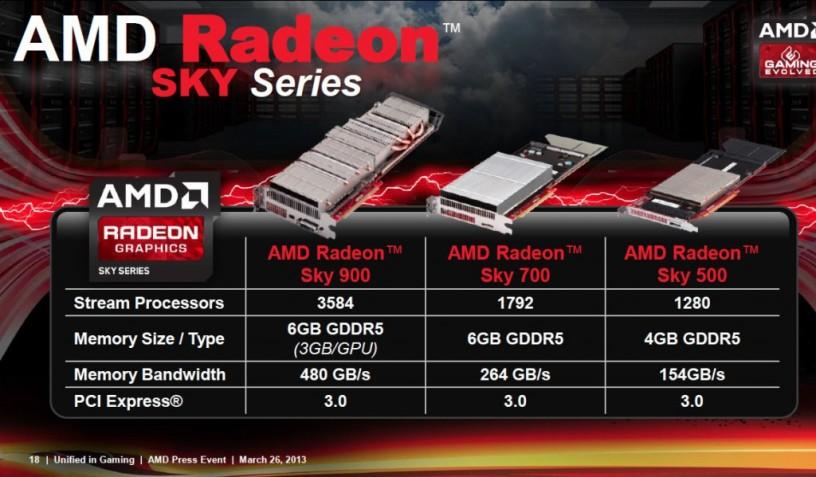 AMD Radeon Sky Specs